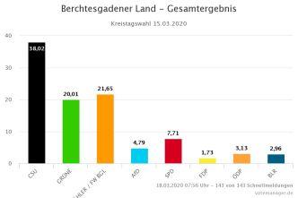 Ergebnis Kreistag 2020 -332-