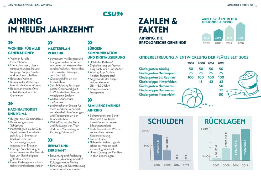 Wahlprogramm CSU Ainring
